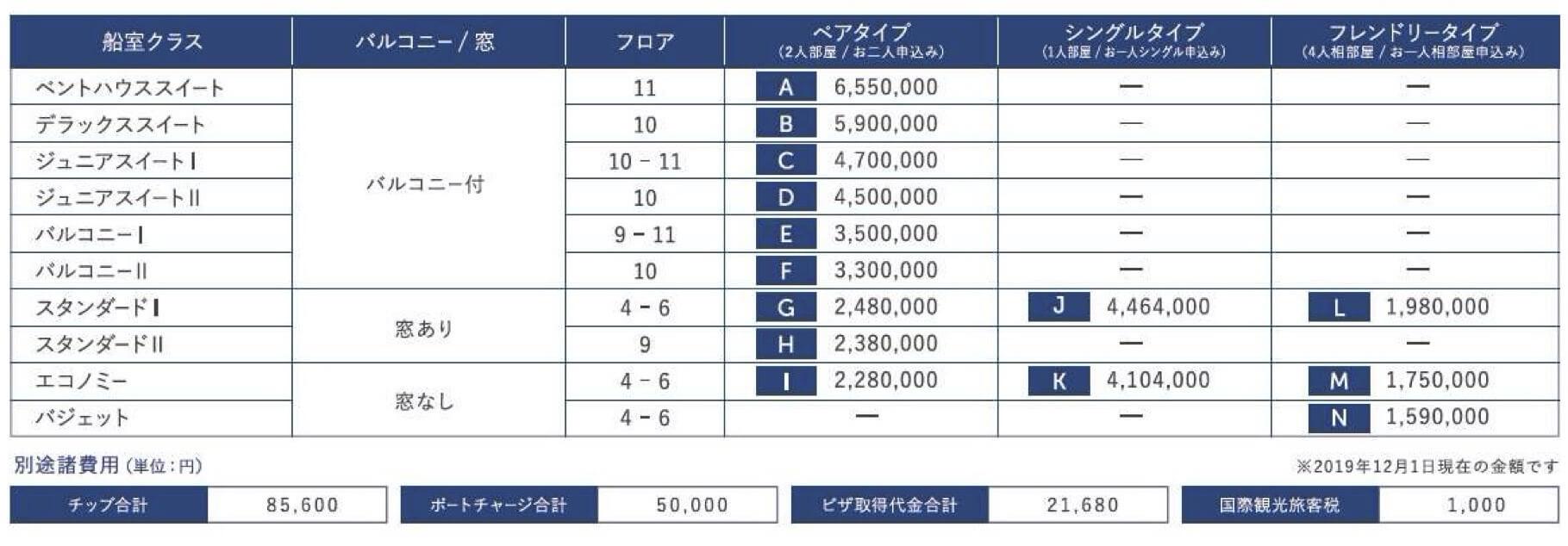第7回ピースボートプレミアム世界一周クルーズ料金表