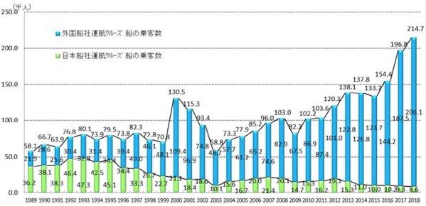 国土交通省が毎年発表している日本人乗客数の推移表