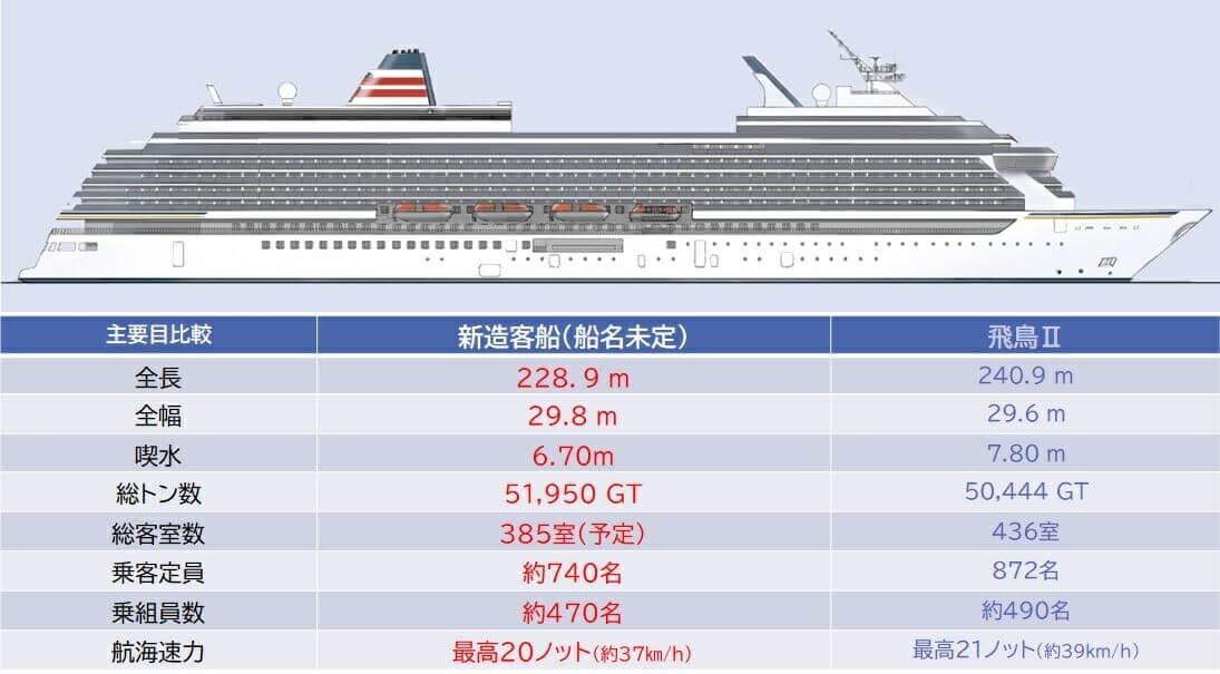 新造船概要
