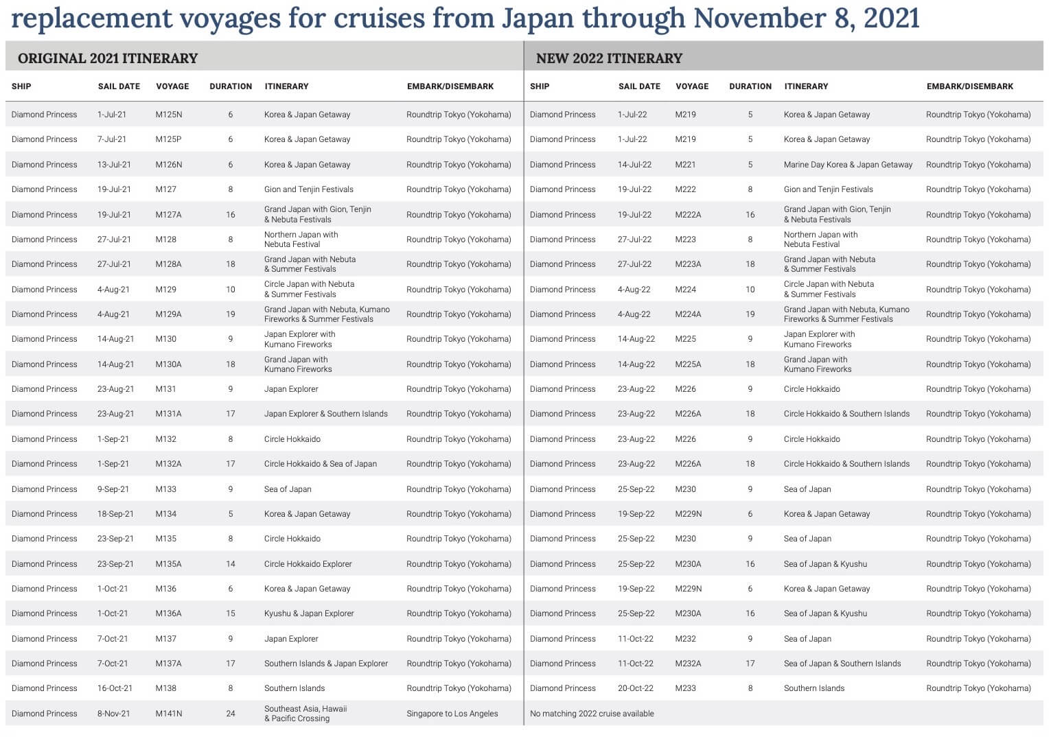Diamond Princess Cancelled Cruises in Japan through November 8 2021  Princess Cruises ドラッグされました